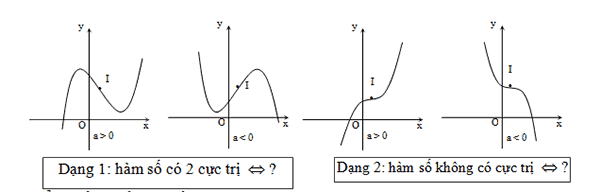 Bài toán khảo sát hàm số bậc 3-2