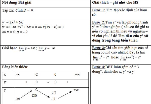 Bài toán khảo sát hàm số bậc 3