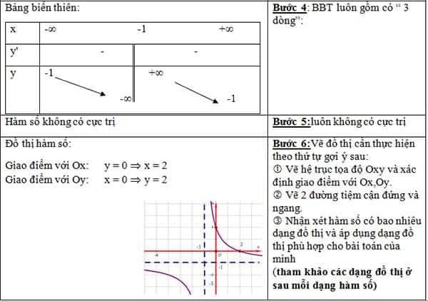 Bài toán khảo sát hàm số nhất biến-1