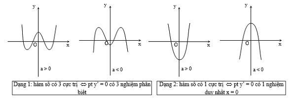 Bài toán khảo sát hàm số trùng phương y = ax4+bx2+c-2