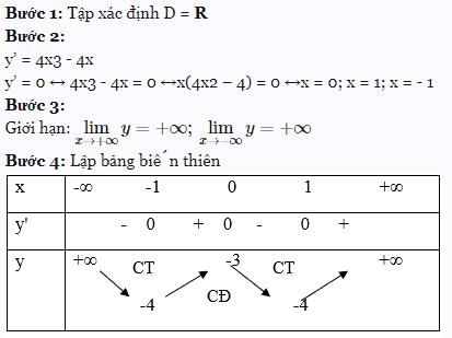 Bài toán khảo sát hàm số trùng phương y = ax4+bx2+c