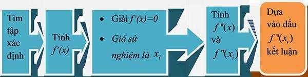 Bài toán tìm cực trị của hàm số-1