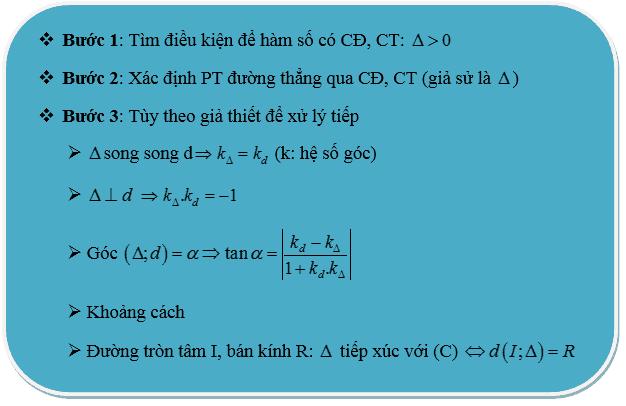 Bài toán tìm cực trị của hàm số-6