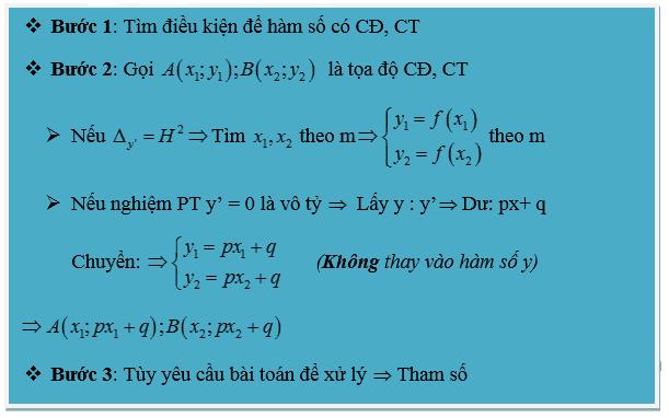 Bài toán tìm cực trị của hàm số-9
