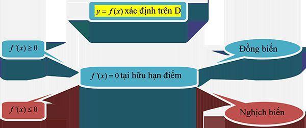 Bài toán về tính đơn điệu của hàm số-2