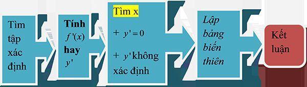 Bài toán về tính đơn điệu của hàm số-3