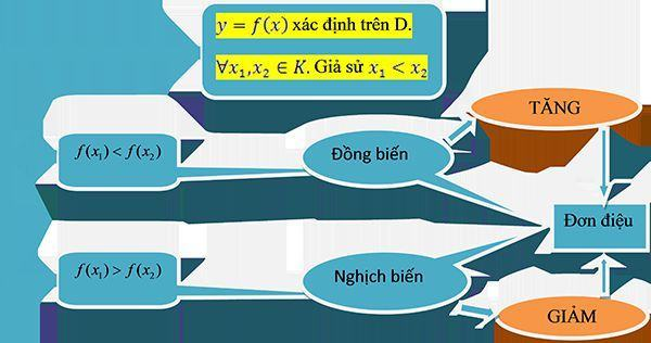 Bài toán về tính đơn điệu của hàm số