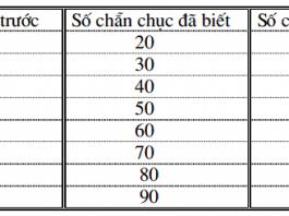48 bài tập toán ôn hè lớp 1 lên lớp 2