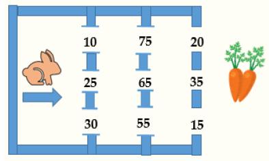 Bài toán tìm đường đi của chú thỏ sao cho tổng bằng 100
