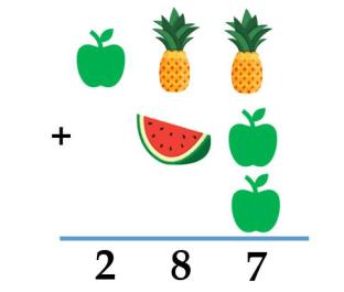 Bài toán: Tìm xem quả táo, quả dứa, quả dưa là số nào?